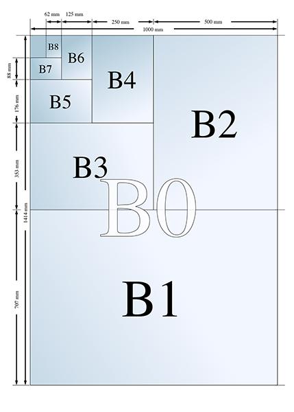 Formaty B
